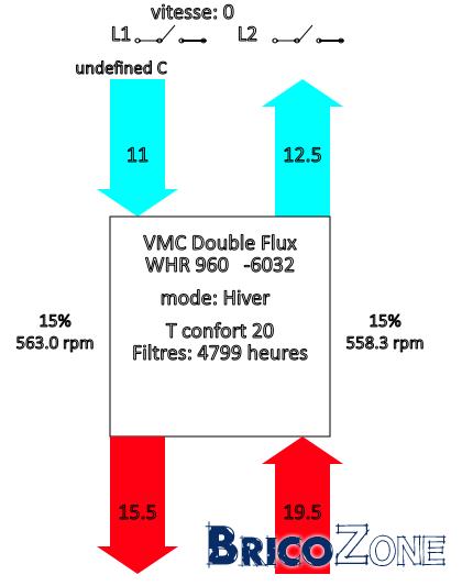 Contrôler sa VMC StorkAir / ComfoAir / zehnder via sa domotique