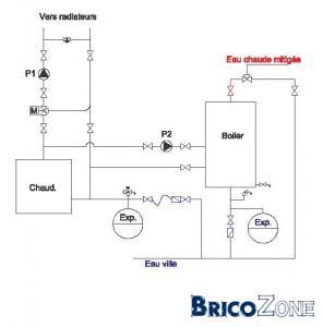 Sch ma type pour chauffage central au gaz avec radiateur for Radiateur chauffage central gaz