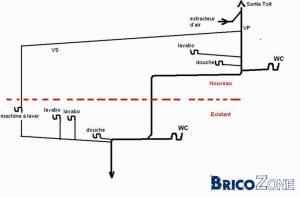 couplage ventilation canalisation avec extracteur m�canique