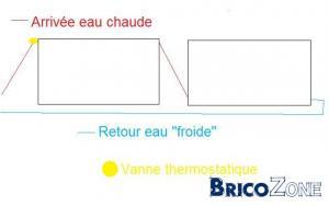 Raccordement radiateurs