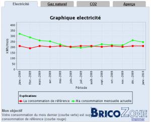 Consommation moyenne page 2 - Consommation electrique moyenne par jour ...