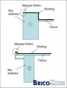 Profile de rive pour toiture en roofing