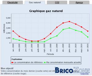 Chaudière gaz naturel viessmann 222 W, paramètres.