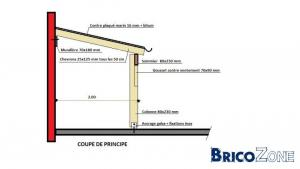Pente minimum toiture