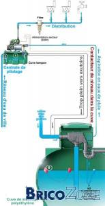 Où placer les éléments nécessaires à ma station d'épuration d'eau et citerne à eau