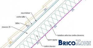 Mise en oeuvre isolation toiture r novation - Mise en oeuvre ecran sous toiture ...