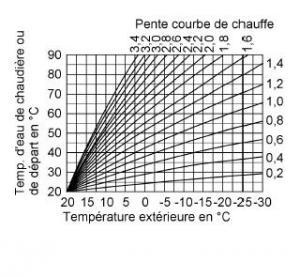 comment regler thermostat d'ambiance et robinets thermostatiques avec chaudiere gaz ?