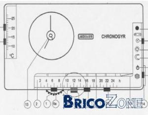 Recherche thermostat Chronogyr RAV 91