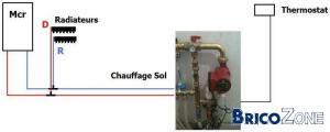 Chauffage Sol (Rez) et Radiateurs (Etage)