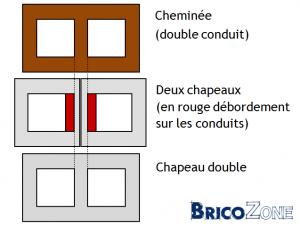chapeau sur une double chemin e. Black Bedroom Furniture Sets. Home Design Ideas