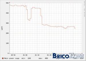 FLUKSO ; induction - 200W en veille ?