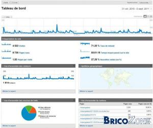Blog bricozone et statistiques