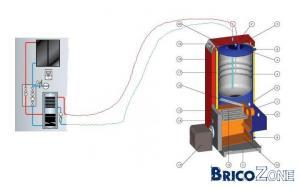 Contamination boiler ECS