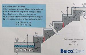 Escalier ext rieur en b ton for Construire un escalier exterieur en beton