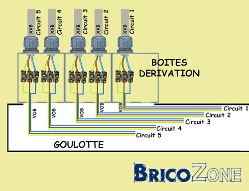 Raccordement circuits par boites de dérivation