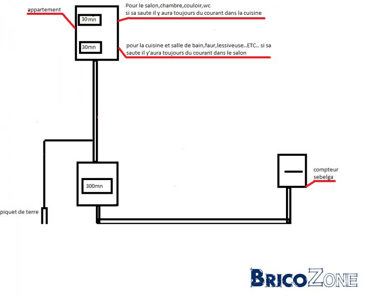 peut on mettre sur un differentiel 30ma tout les disjoncteur | page 2 - Disjoncteur Salle De Bain