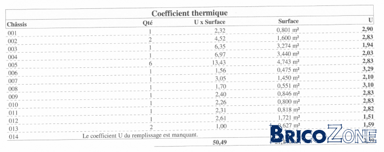 Avis sur coefficient U