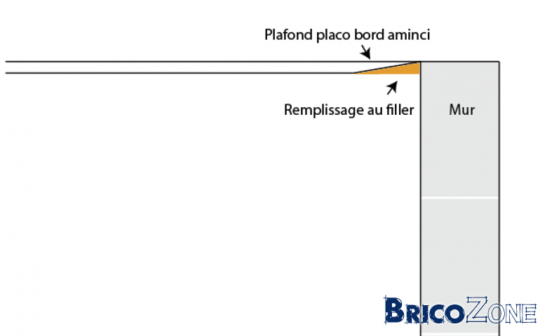 Placo bord aminci contre mur joint elastofill for Faire un joint filasse