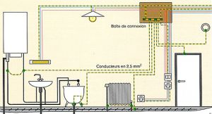 Equipotentielle - Liaison equipotentielle salle de bain ...