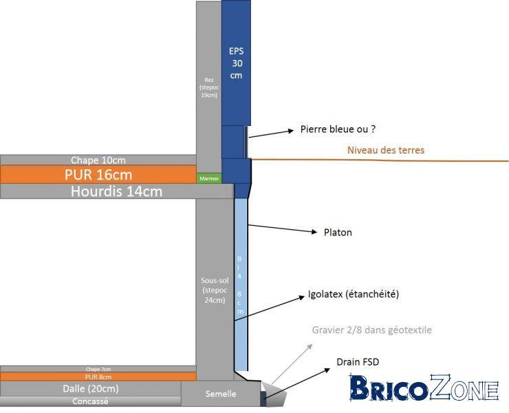 Jonction isolation sous-sol et isolation/enduit du rez