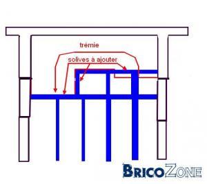 Avis pour installer un escalier normal à la place d'un escamotable...
