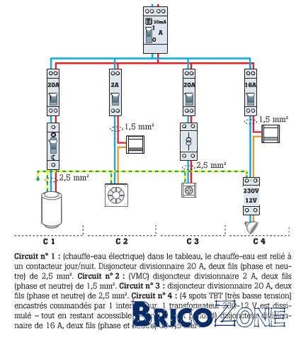 interrupteur de salle de bains - Disjoncteur Salle De Bain