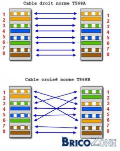Code couleur prise RJ45 incorrect