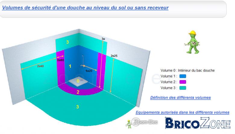 Douche l 39 italienne distance interrupteur for Interrupteur salle de bain norme