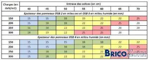 OSB 22mm sur solive entraxe 60 cm?
