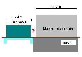 Annexe de A à Z