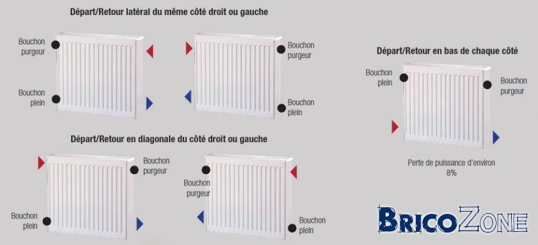 radiateur qui fuit en bas fuite sur chauffage forum. Black Bedroom Furniture Sets. Home Design Ideas