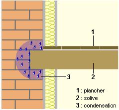 Isolation mur : faut-il un pare vapeur avec isover Kraft ?