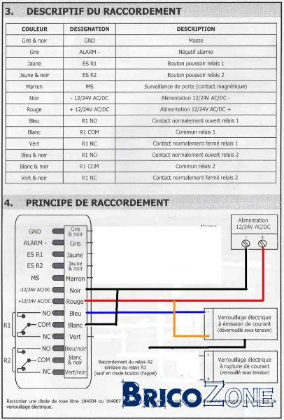 Clavier a code