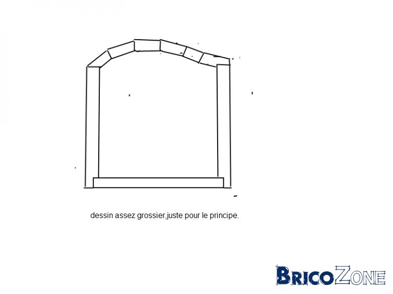 Outils pour construire un coffre