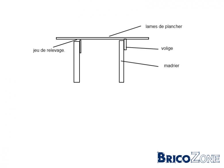 applanir un vieux plancher. Black Bedroom Furniture Sets. Home Design Ideas