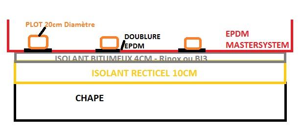quel isolant pour un toit plat qui acceuillera terrasse sur plot. Black Bedroom Furniture Sets. Home Design Ideas